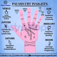 Astrology Consultation @Rs.1500
