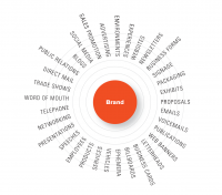 Brand and business consultant in jaipur   BrandnBusiness