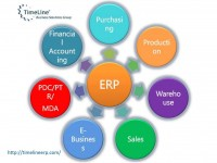 Best Inventory Management Erp Software System | Timeline ERP India Pvt. Ltd