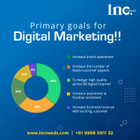 Expertise in Digital Marketing, Branding , Graphic Design and Video