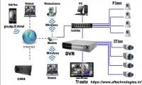 CCTV Camera Installation Company