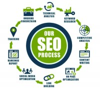 +91-9811714727 SEO And Website Promotion Services In Faridabad/Delhi